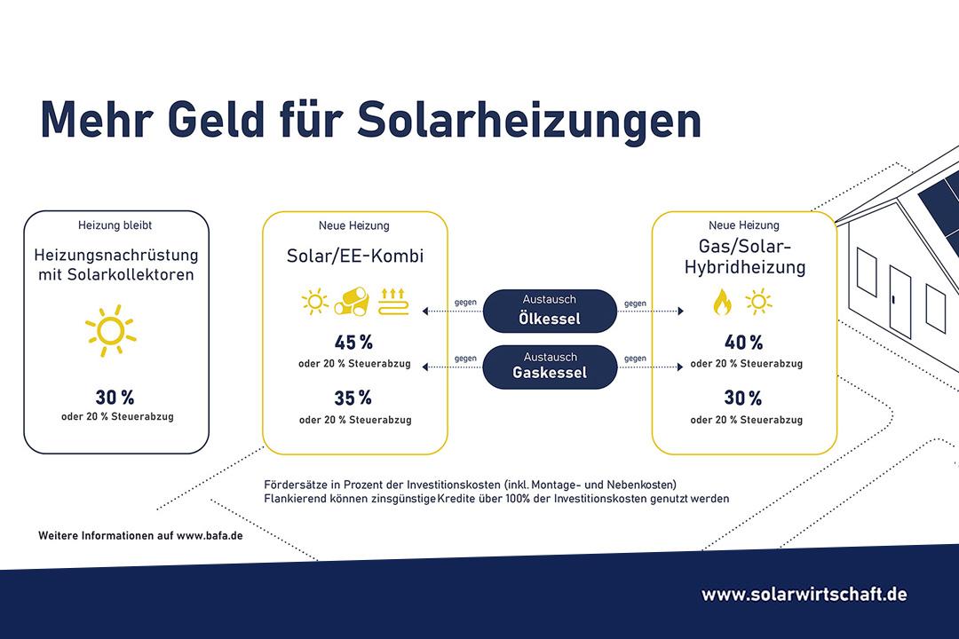 Mehr Geld für Solarheizungen