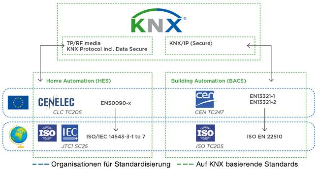 knx-sicherheit_en-iso-22510