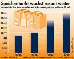 Solarwirtschaft erwartet 2018 zweistelliges Marktwachstum
