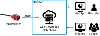 Die schematische Funktionsweise des BALS-CONNECT-Systems