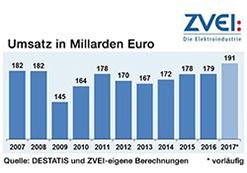 Umsatz der Deutschen Elektroindustrie 2017