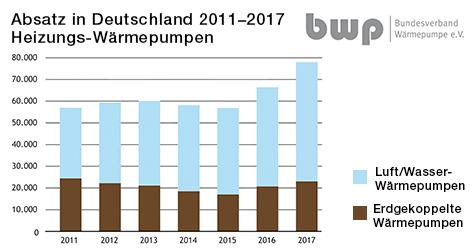 Absatz Heizungs-Wärmepumpen 2011-2017