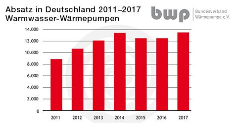Absatz Warmwasser-Wärmepumpen 2011-2017