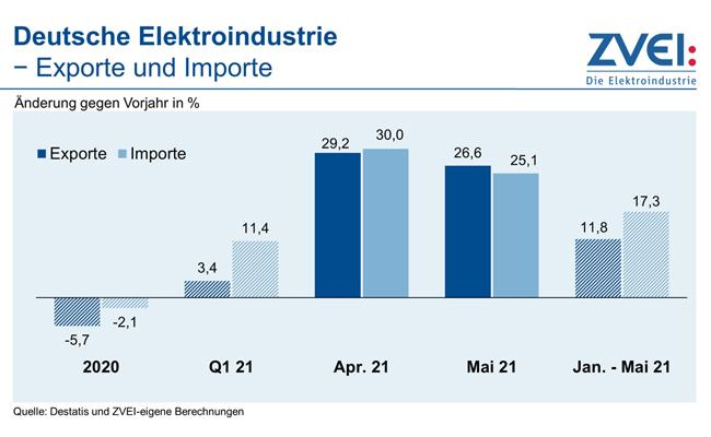 Deutsche Elektroindustrie - Exporte und Importe