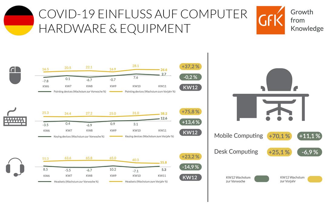 Covid-19 Einfluss auf Computer Hardware & Equipment