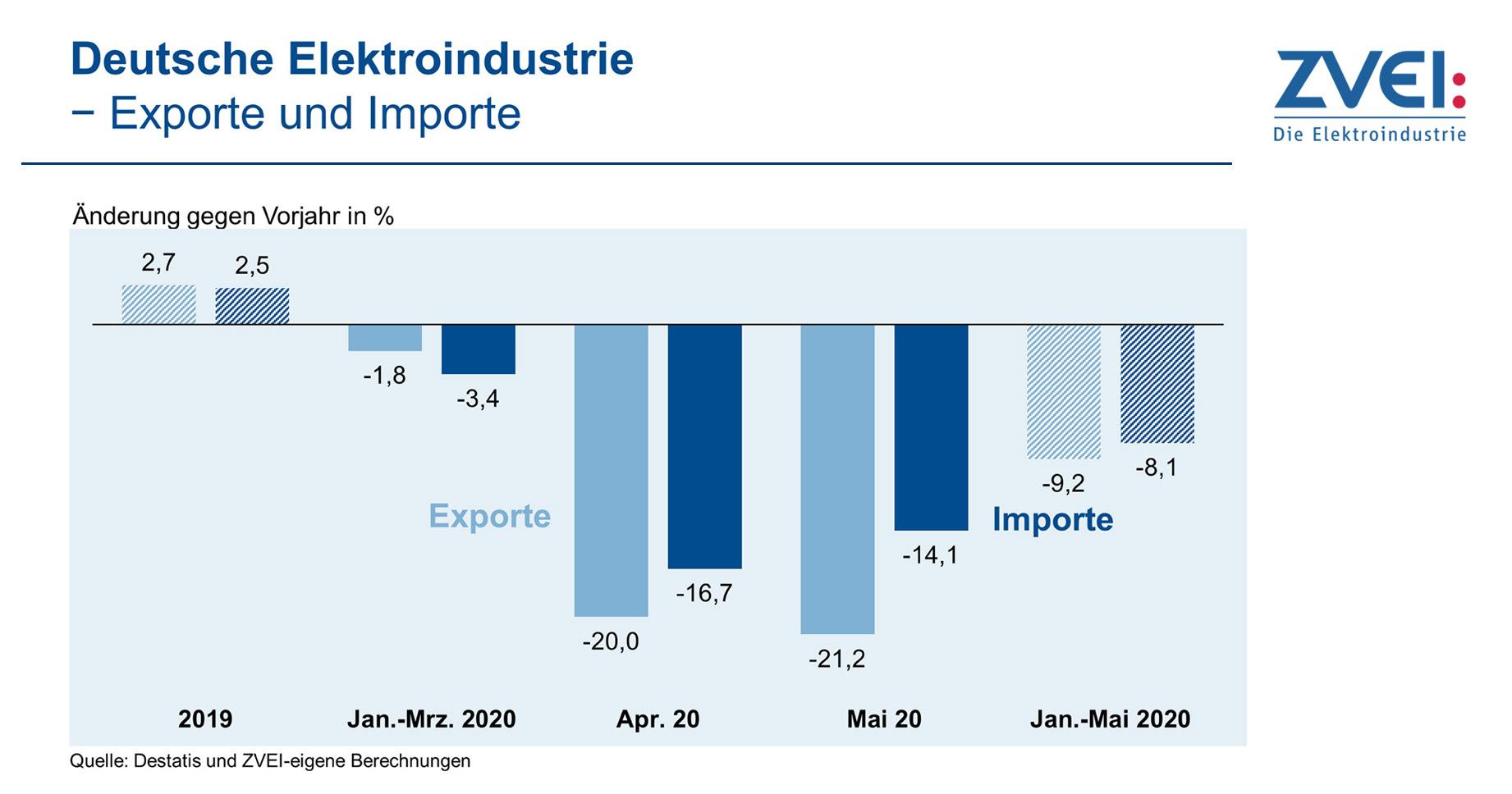 ZVEI Klima Exporte Exporte und Importe