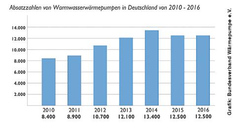 Absatzzahlen von Warmwasserwärmepumpen