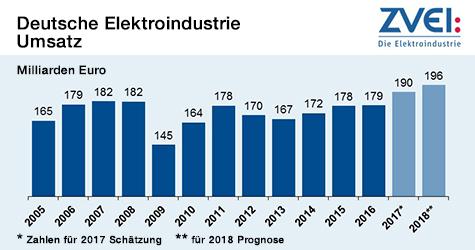 Deutsche Elektroindustrie - Umsatz