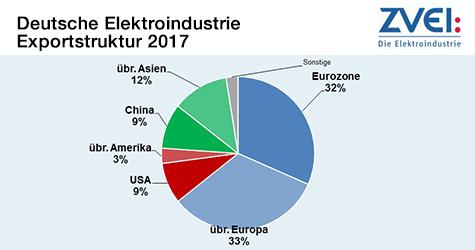 Deutsche Elektroindustrie - Exportstruktur 2017