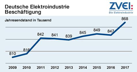 Deutsche Elektroindustrie - Beschäftigung