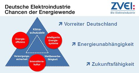 Deutsche Elektroindustrie - Chancen der Energiewende